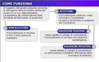 Arbitrato_comefunziona3.jpg
